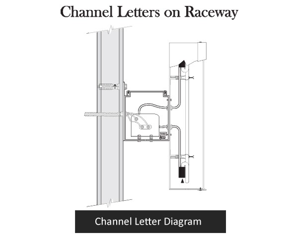 Channel letters for Raceway channel letter signs